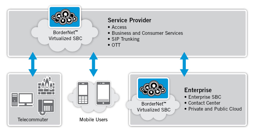 BorderNet Virtualized Session Border Controllers can provide scalable, elastic session control in service provider and enterprise environments to deliver UC services