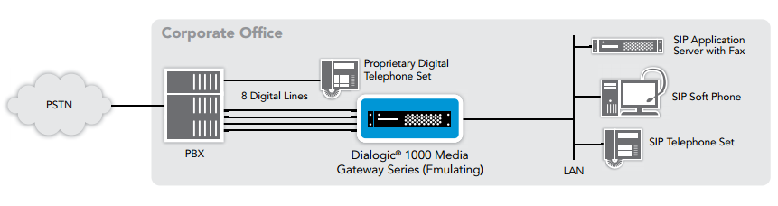 Figure 1. IP-Enabled PBX in Communication with SIP Devices over a LAN