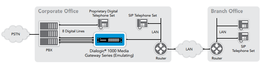 Figure 2. IP-Enabled PBX in Communication with SIP Devices at a Branch Office over a WAN