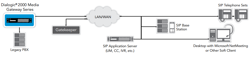 Figure 1. Bridge the Gap Between PSTN and IP End Points