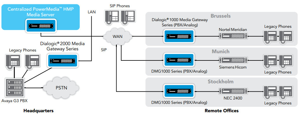 Figure 2. Converged IP Media Server Architecture
