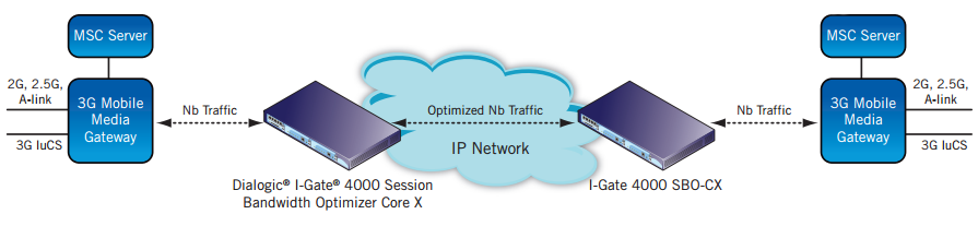 Figure 2. 3G Mobile Network Nb VoIP Sessions Optimization