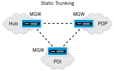 Standalone Static Trunking Mode