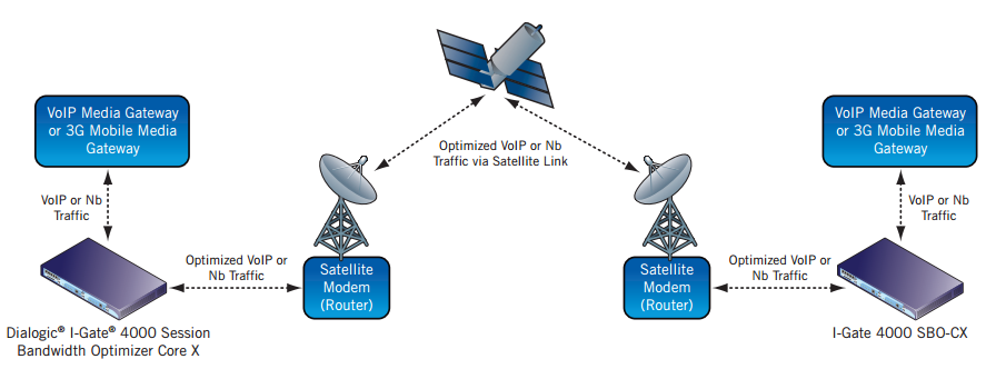 Figure 5. VoIP or Nb Traffic Optimization in a Satellite Network