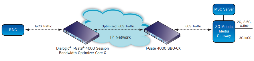 Figure 3. 3G Mobile Network IuCS VoIP Sessions Optimization