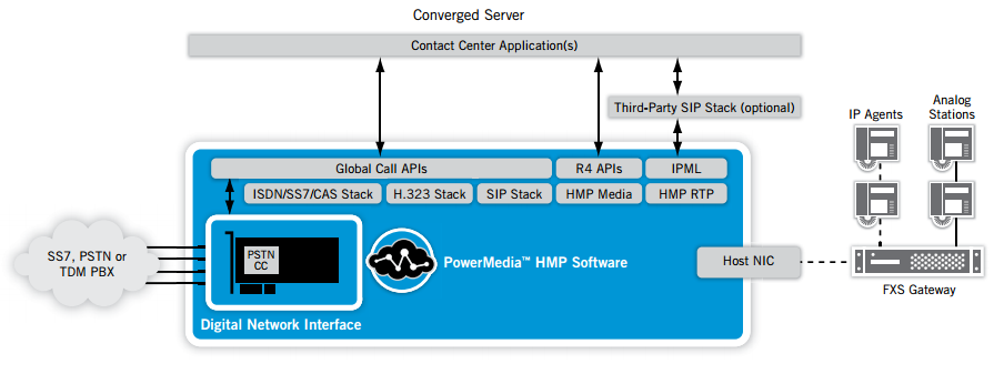 Figure 2. Converged IP Contact Center Architecture