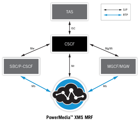 MS Media Resource Function (MRF)