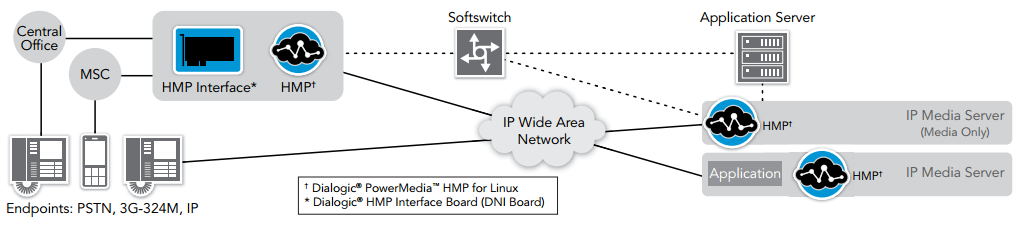 Figure 1. Dialogic PowerMedia HMP for Linux in a Service Provider Environment