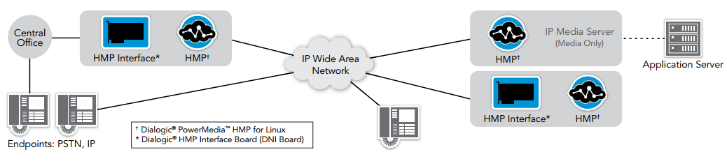 Figure 2. Dialogic PowerMedia HMP for Linux in an Enterprise Environment