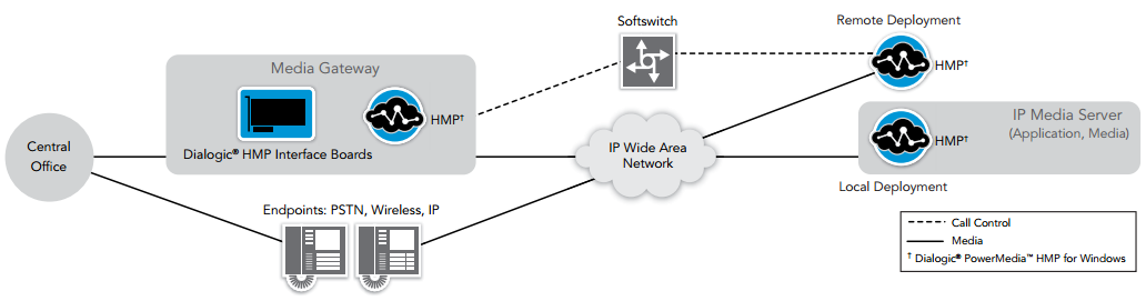 Figure 1. Dialogic PowerMedia HMP for Windows in a Service Provider Environment