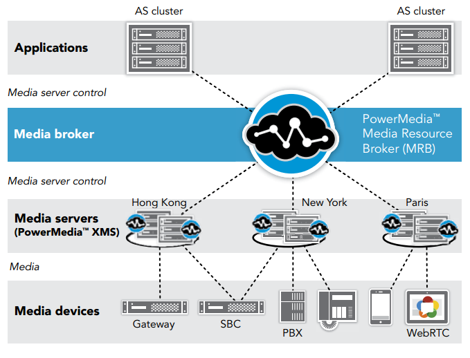 PowerMedia MRB managing in a diverse, highly available network environment