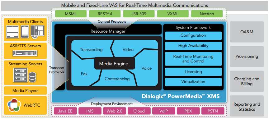 Dialogic PowerMedia XMS: Interfaces, Functions, and Deployment Environments