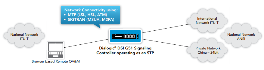 Figure 1. Dialogic DSI G51 Signaling Controller operating as an STP