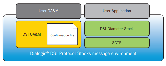 Figure 1 DSI Diameter Stack and the Dialogic DSI Protocol Stacks message environment
